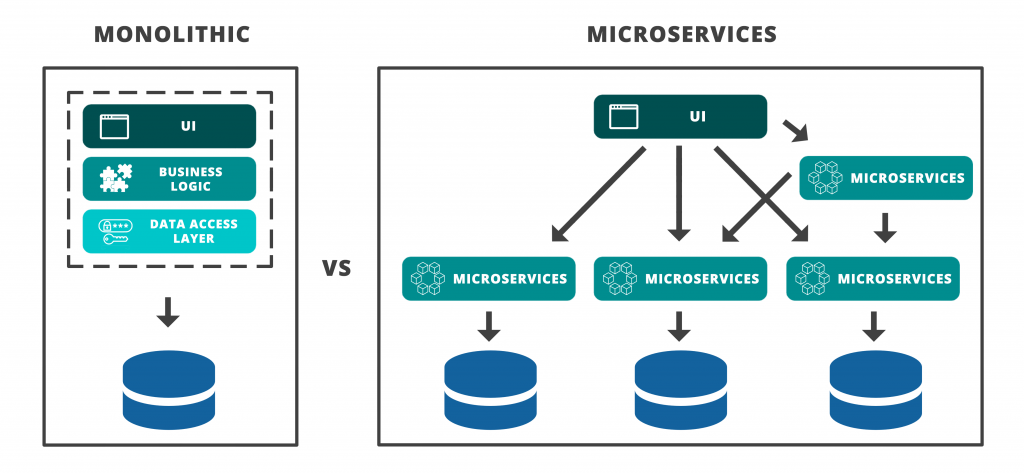 Microservice adalah vs Monolithic architecture, modernizing application leveraging container & Kubernetes technology