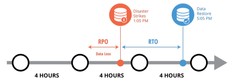 RTO, RPO, DR, DRP, BCP, High Availability, Recovery Point, Cloud Backup.
